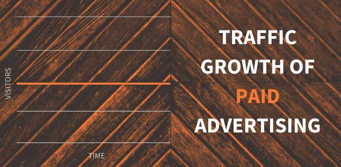 traffic growth of paid advertising